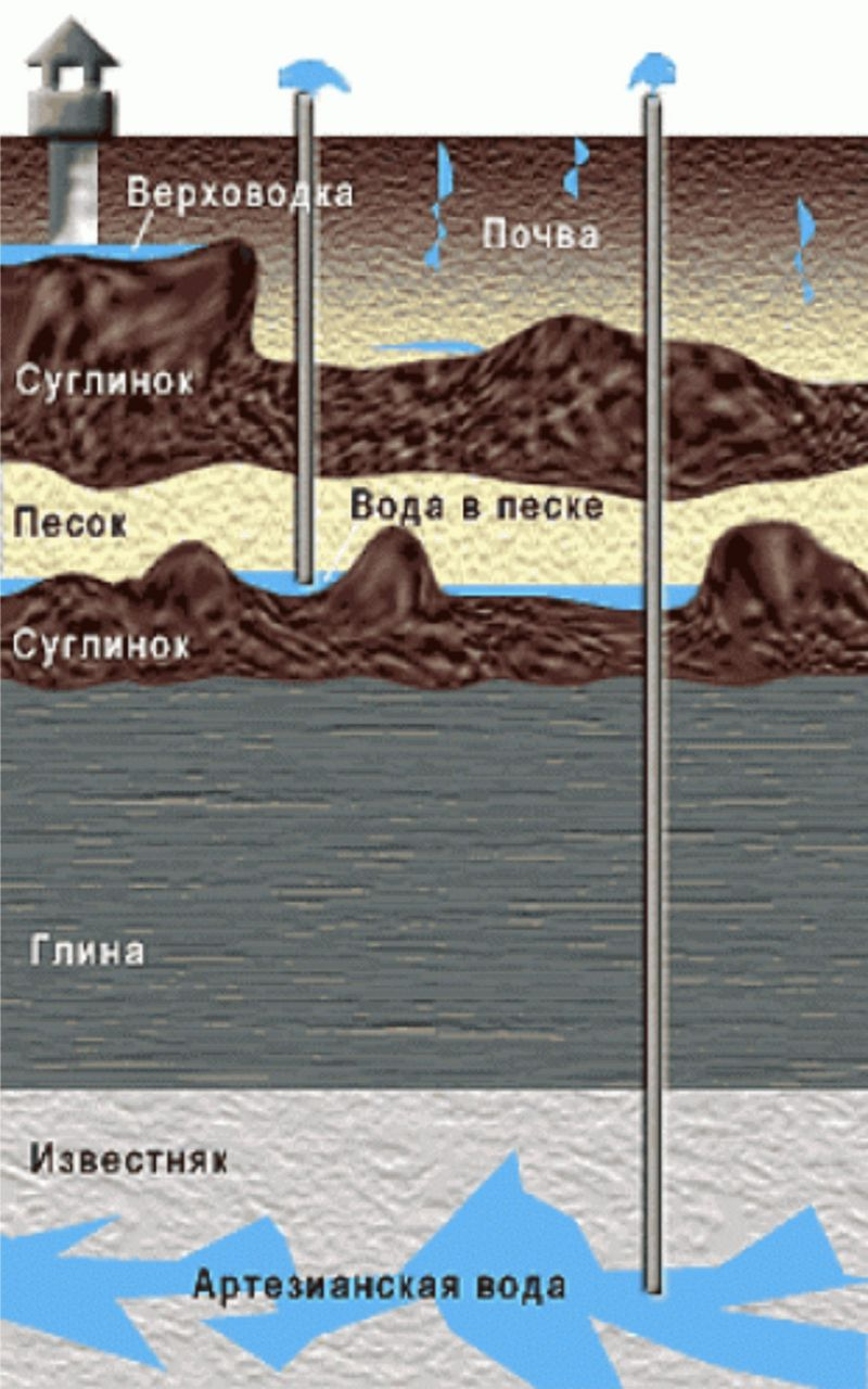 Поиск грунтовых вод своими руками бурение скважин в новосибирской области