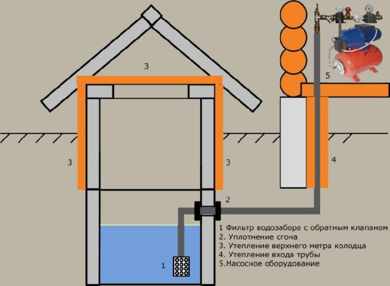 схема водопровода