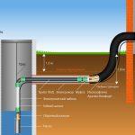 водопровод наружный колодец