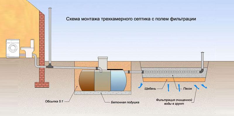 системы канализации внутри