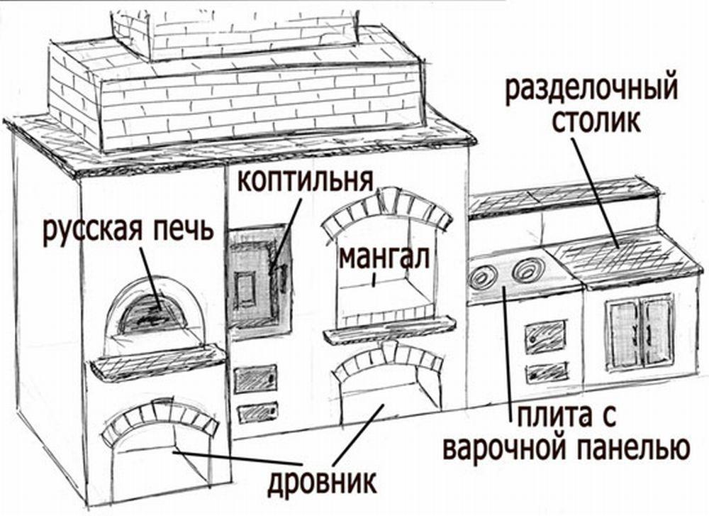 Как построить печь своими руками схема