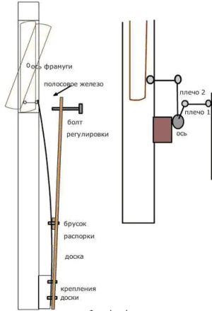 Гидроцилиндр для теплицы своими руками