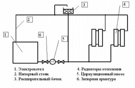вентиляторные системы обогрева