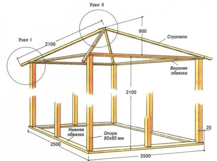 Каркас деревянного шатра