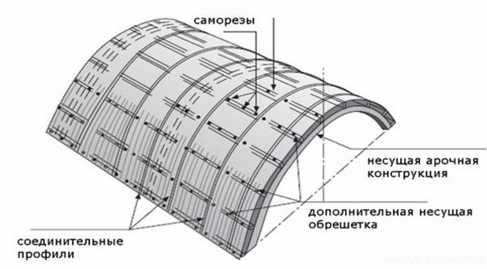 Алюминиевый профиль для поликарбоната - виды, монтаж своими .