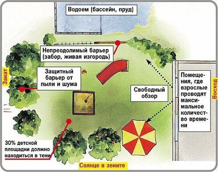 Расположение площадки
