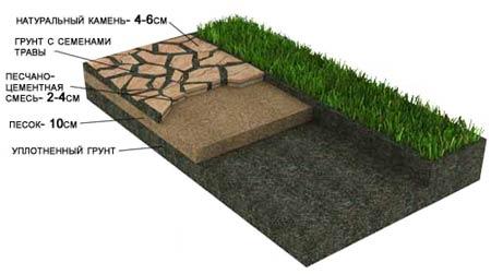 Укладка плитняка на песчанной основе