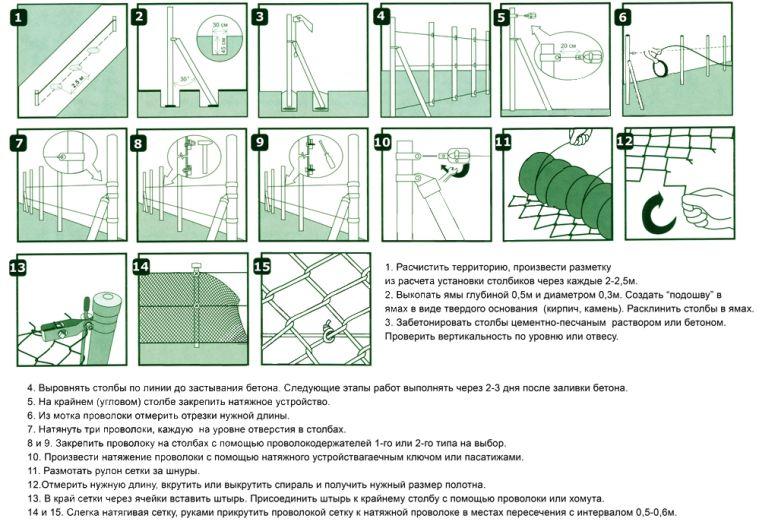 Как уставновить забор из рабицы