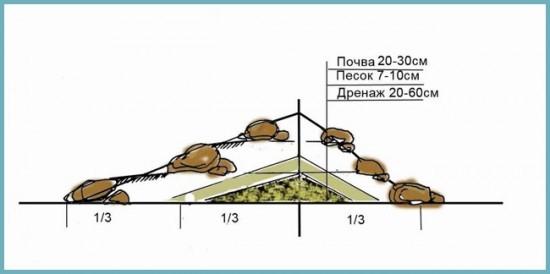 Камни в альпинарии как расположить