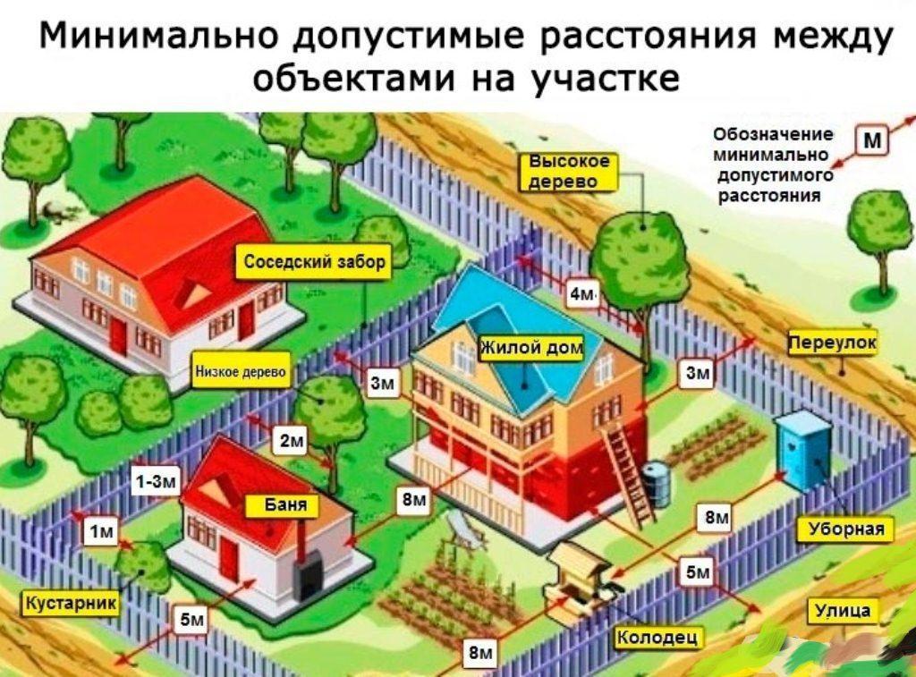 Расстояния между домами соседей
