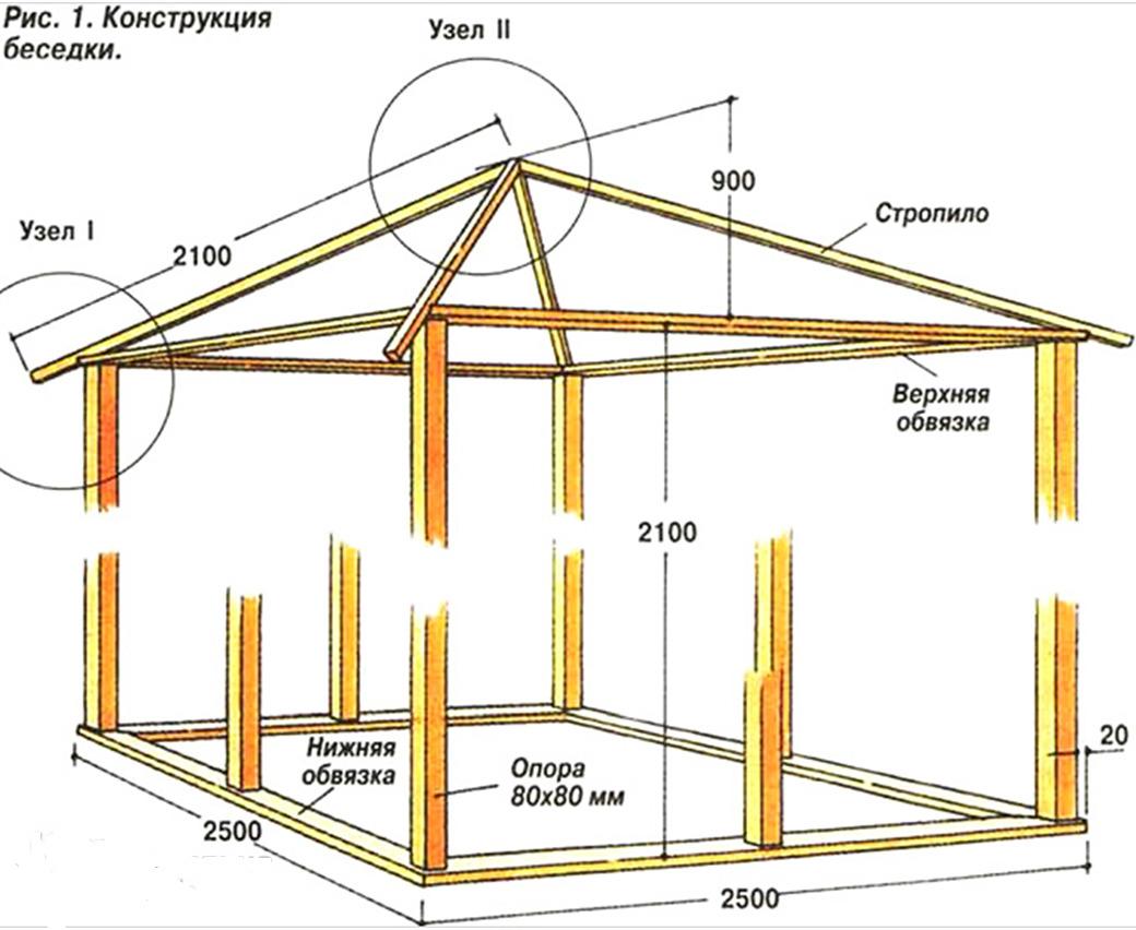 Как правильно построить погреб своими руками: их виды и чертежи 63