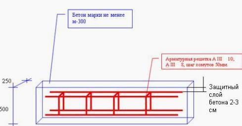 Столбы из бетона, внедрение арматуры