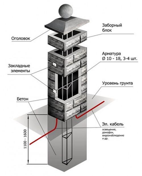 Изготовление декоративных бетонных столбов своими руками