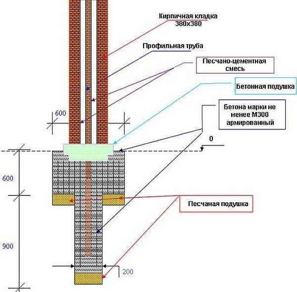Схема фундамента для кирпичного забора