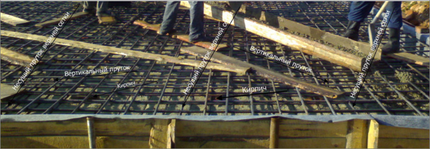 Схема работы с арматурой фундамента