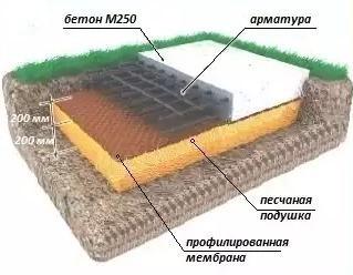 Фундамент для теплицы из поликарбоната своими руками: какой выбрать, как сделать