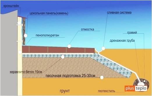 Утепление фундамента
