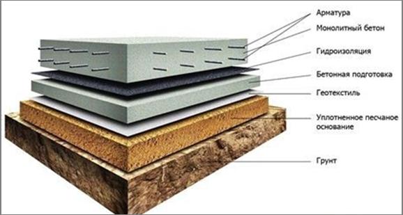 Как утеплить фундаментную плиту