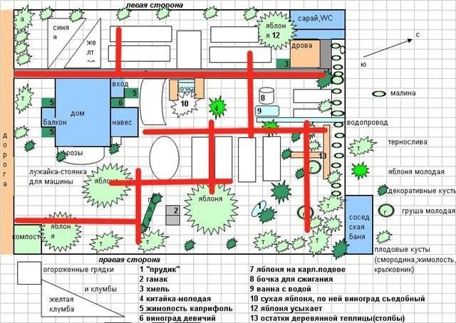 Дизайн дачного участка 6-8 соток с грядками: планировка своими руками, фото