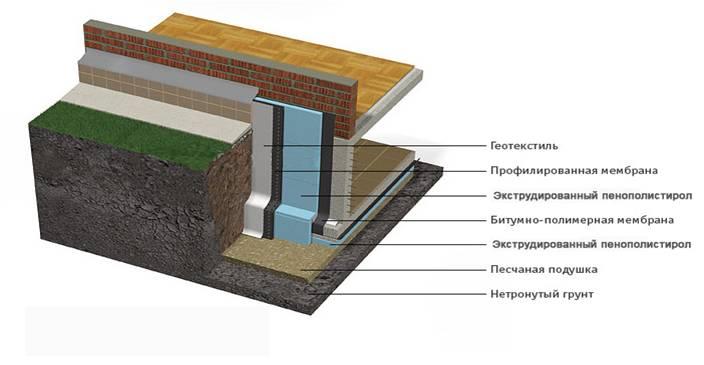 Утепление фундамента снаружи пенополистиролом, пеноплексом и другими материалами