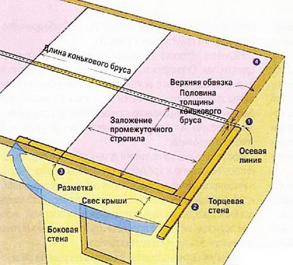 Строительство вальмовой крыши своими руками