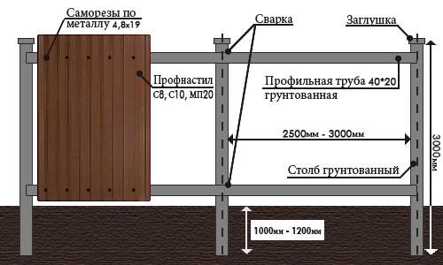 Как сделать забор из кирпича и профнастила