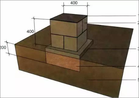 Фундаменты из блоков ФБС