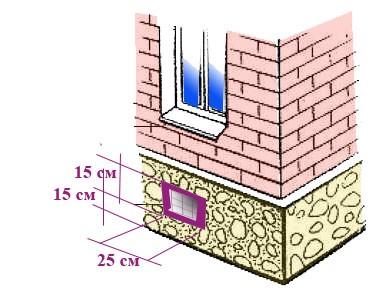 Цокольный этаж: что это такое, самые важные моменты при строительстве