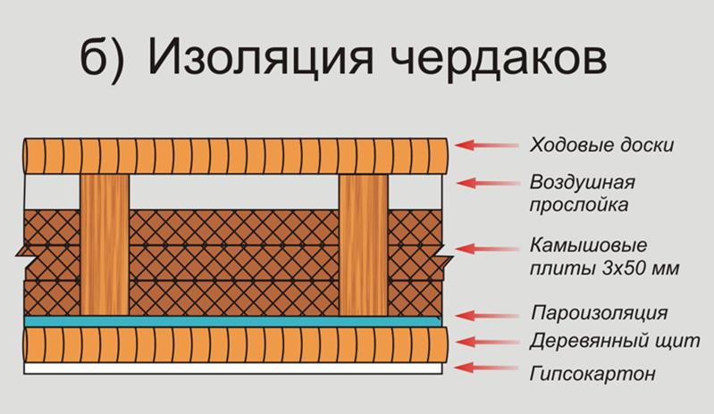 Дом из камыша - древние технологии для современного комфорта