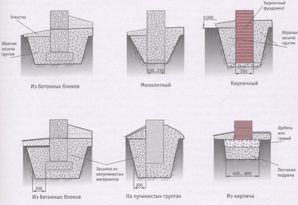 Фундамент на пучинистых грунтах с высоким уровнем грунтовых вод