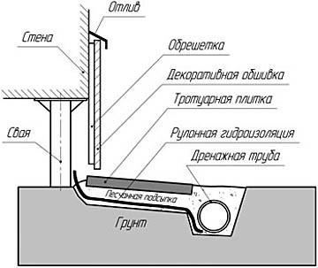 Плюсы и минусы свайно-винтового фундамента
