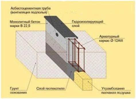 Мелкозаглубленный ленточный фундамент своими руками от А до Я