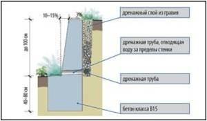 Подпорная стенка из бетона своими руками