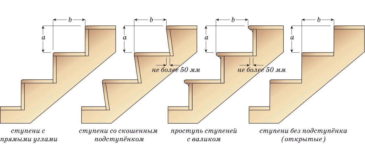 расстояние между ступенями на лестничном марше пром предприятия термобелье, котором тепло