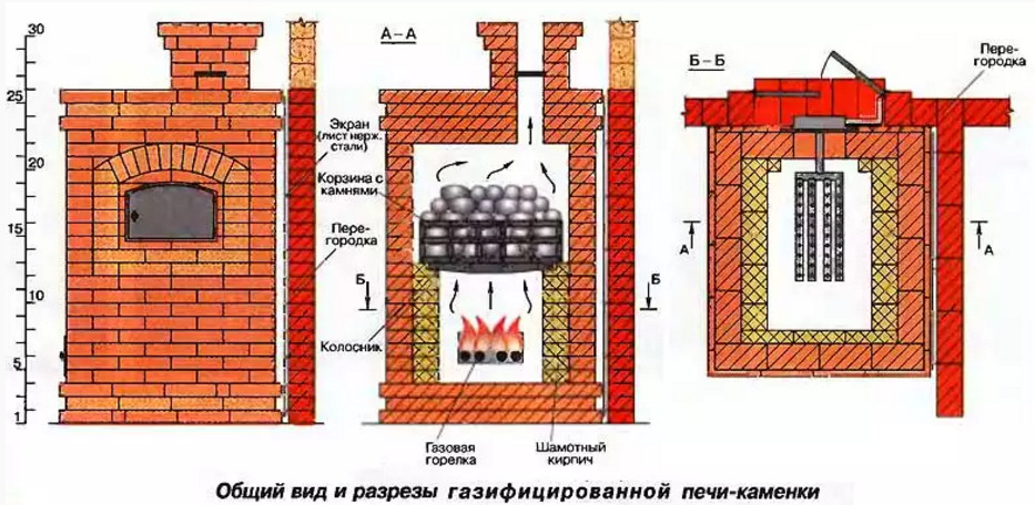 Печь из кирпича для бани