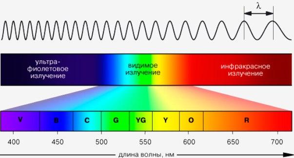 Длина световой волны