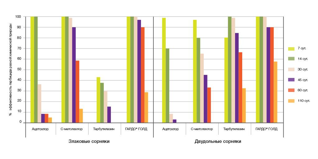 Действие различных гербицидов