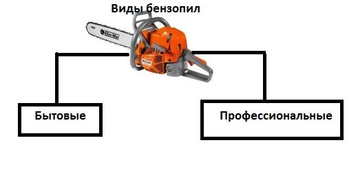 Классификация бензопил
