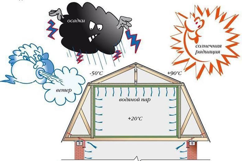 Очень важно учитывать устойчивость к перепадам температуры