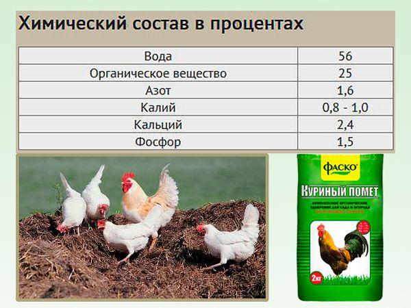 Состав куриного помета
