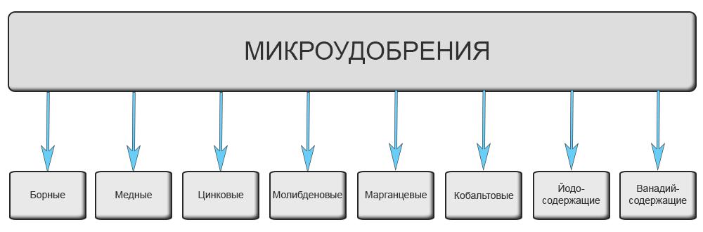 Элементы-микроудобрения