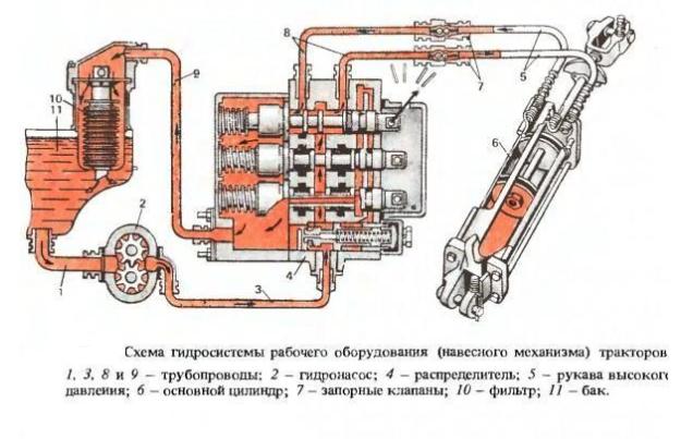 Схема гидравлики на трактор