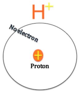 Ион водорода