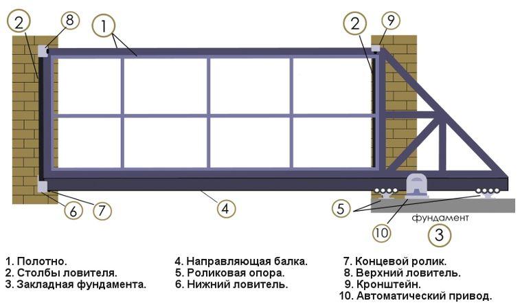 чертежи и схемы сдвижных ворот