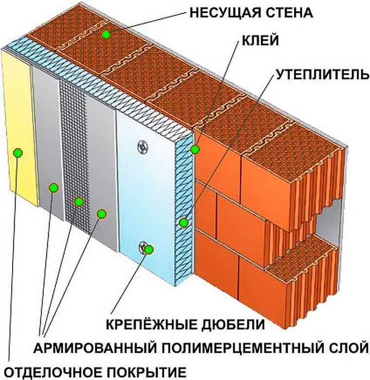 невентилируемый фасад