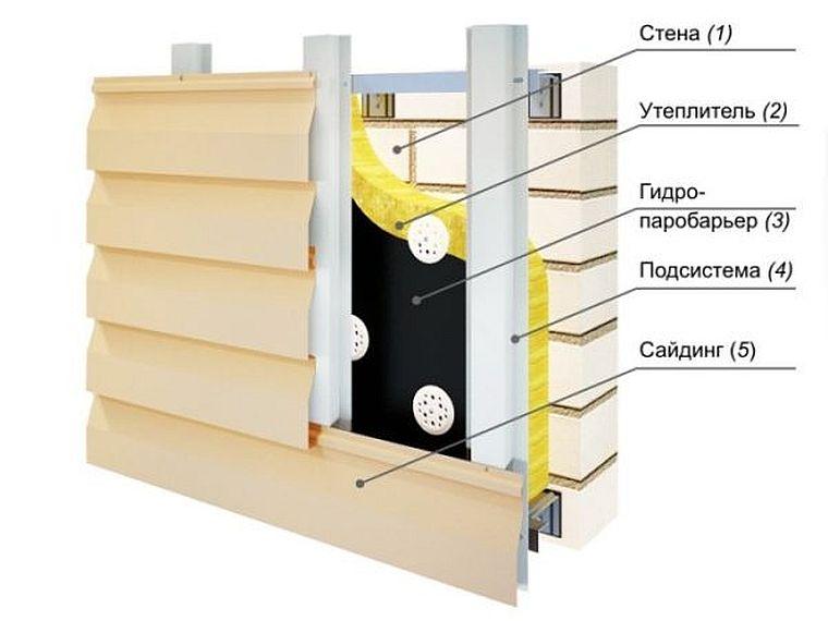 Структура конструкции утепления фасада минватой под сайдинг