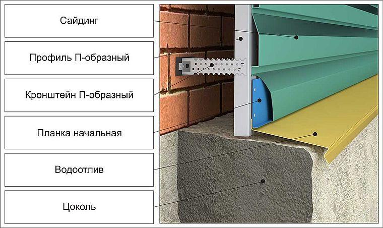 Цокольный узел для металлосайдинга